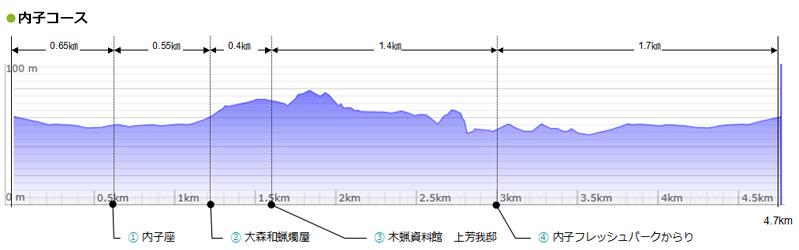 uchiko-course1
