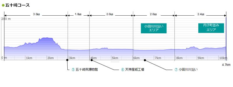 uchiko-course2